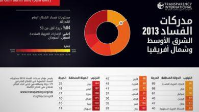 Photo of تباطؤ النمو السنوي لاقتصاد البحرين إلى 1.6% في الربع/3