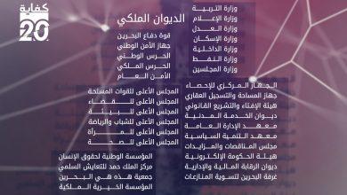 Photo of ما هي مؤسسات حمد بن عيسى وأذرعه للاستفراد بالقرار السياسي والاستيلاء على الثروة الوطنية؟