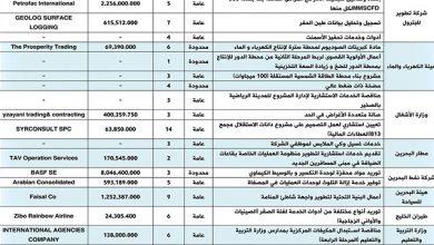 Photo of مناقصة بـ1.3 مليون دينار لأعمال البنية التحتية لشاطئ شمال المنامة